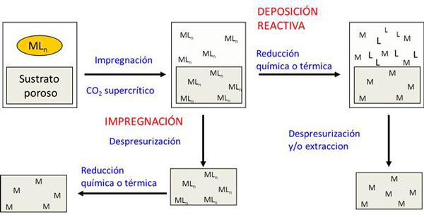 Esquema del método de deposición de materiales utilizando CO2 supercrítico.