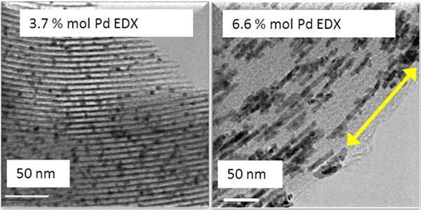 Nanopartículas y nanohilos de Pd depositados en el interior de los mesoporos de SiO2 SBA-15 utilizando CO2 supercrítico.