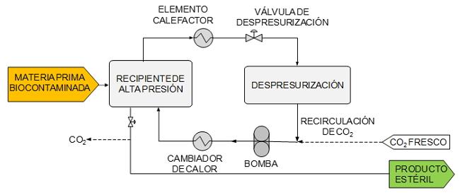 Esquema de un proceso de esterilización con CO2 supercrítico con recirculación del CO2.
