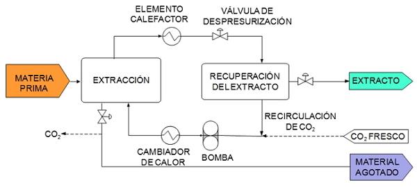 Esquema de un proceso de extracción con CO2 supercrítico con recuperación del extracto por reducción en la presión.