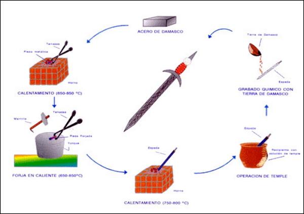 Esquema del proceso de forja y temple de una espada de Acero de Damasco.