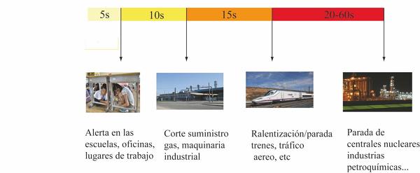 Rango de tiempos de alerta de un SAST (modificado de Conte, 2013)