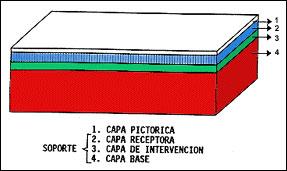Estructura interna del nuevo soporte pictórico.