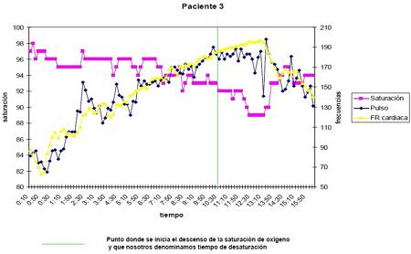 Datos obtenidos del atleta realizando la prueba de esfuerzo y los valores de saturación de oxígeno obtenidos.