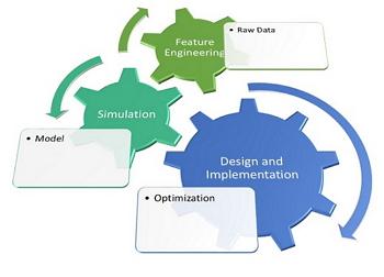 """(1) Visión general de la metodología. Con los datos """"en crudo"""" se seleccionan los rasgos, que se usan para definir el modelo. El modelo se simula y optimiza para finalmente proceder a su implementación hardware."""