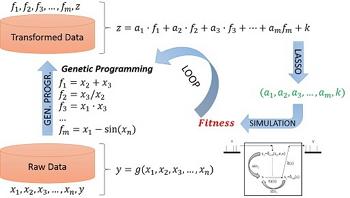 Visión específica de la metodología. La fase de selección de rasgos se resuelve con programación genética y algoritmos de regresión. Junto con la simulación de los modelos podemos recurrir a un bucle tratando de mejorar el modelo y a su vez (o a posteriori) optimizar los parámetros del sistema real.
