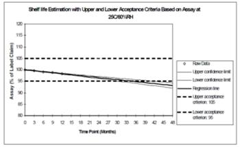 Estimación del periodo de validez con los límites de aceptación.