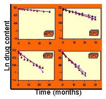 Estudio de estabilidad forzado. Influencia de la temperatura en la estabilidad química de un producto.