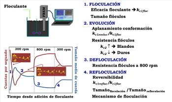 Metodología para el estudio de la floculación.