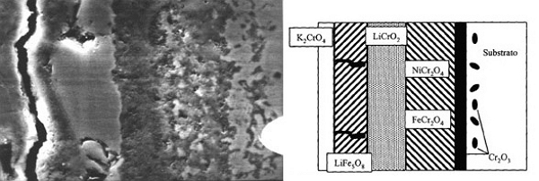 A la izquierda, corte transversal del acero 310S dejado 70h en los carbonatos fundidos a 650ºC al aire (microfotografía). A la derecha, un diagrama explicativo de la corrosión del acero.