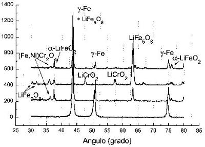 Espectros de Rayos X q-2q sobre la superficie del acero inoxidable 310S después de 0, 30, 70 y 120h.