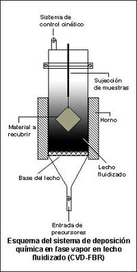 Esquema del CVD-FBR.
