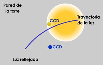 La región amarilla representa la luz reflejada  por la estrella sobre la pared (o agujero) de la torre  central. La CCD esta situada dentro de esta región y  dirigida al helióstato.