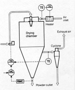 Esquema del proceso de atomización.