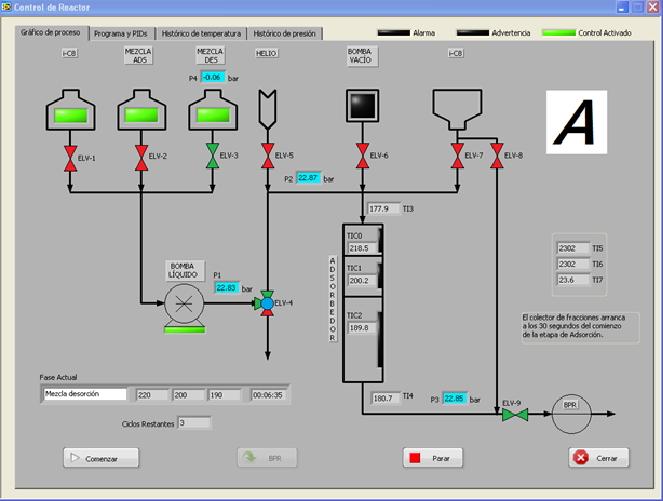 Unidad de control y adquisición de datos de la instalación experimental desarrollada en Labview.