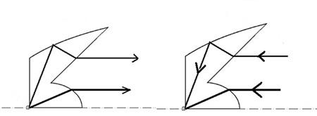 Representación gráfica del funcionamiento del sistema de colimación, a la izquierda, y de concentración, a la derecha.Representación gráfica del funcionamiento del sistema de colimación, a la izquierda, y de concentración, a la derecha.