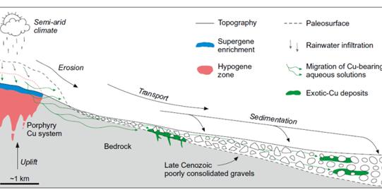 Esquema de distribución de la mineralización de Cu en Atacama (Chile).