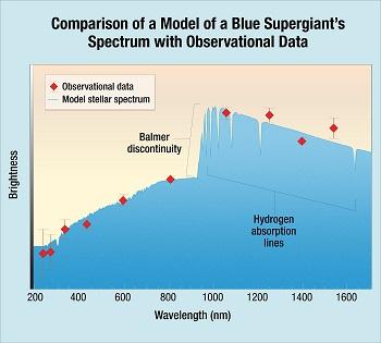 Comparación de un modelo del espectro de un supergigante azul con datos de observación. / Hubblesite.org