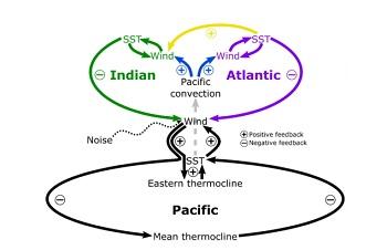 Retroalimentaciones pan-tropicales que afectan a ENSO. / Science.