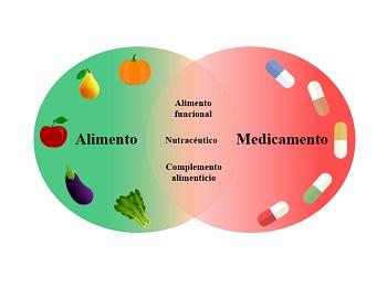 Gráfico conceptos nutrición y farmacología. / EPINUT.