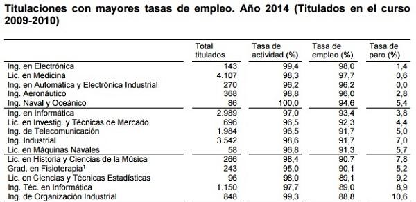 Las titulaciones con mayores tasas de empleo, con Musicología en 11º lugar. / INE.