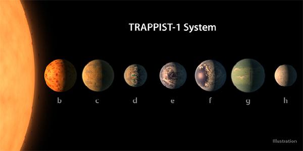 Ilustración de los planetas del sistema TRAPPIST-1 con datos reales de sus tamaños, masas  y distancias orbitales. / Autores: NASA / JPL-Caltech.