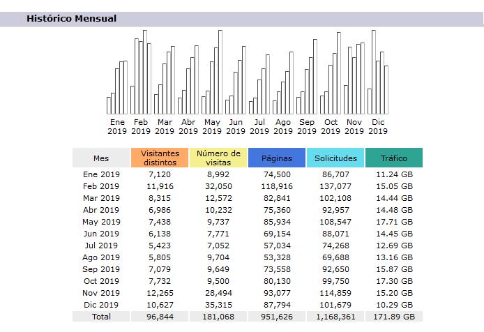 Datos mensuales