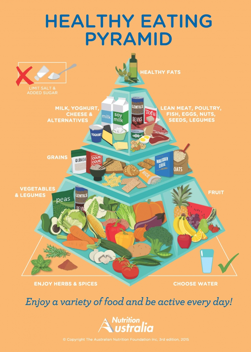 Healthy eating pyramid, Australia