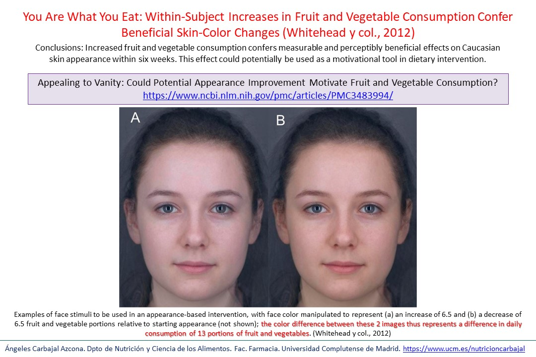 Appealing to Vanity: Could Potential Appearance Improvement Motivate Fruit and Vegetable Consumption?