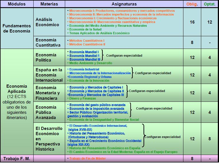 Materias y ECTS