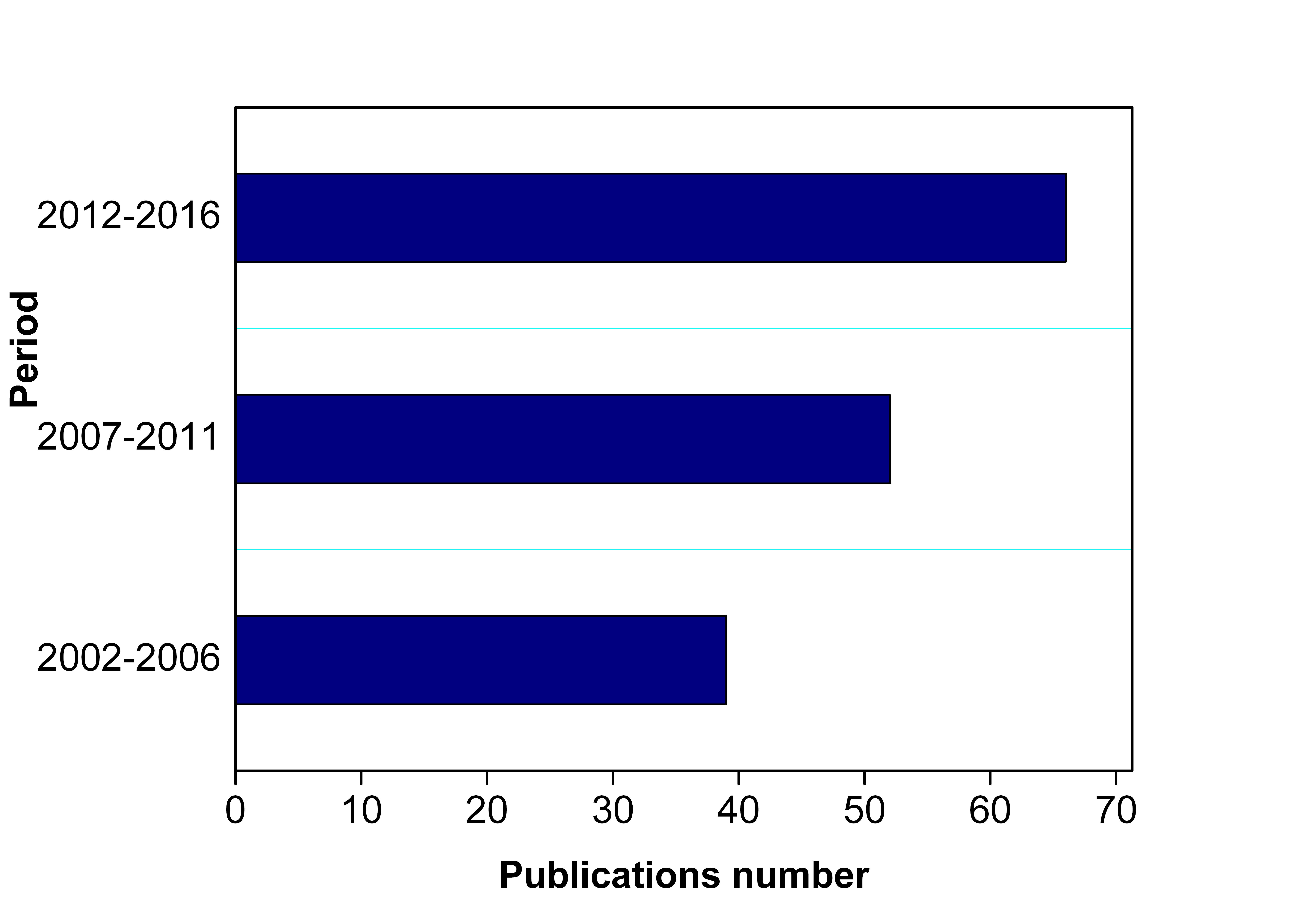 publications_Period