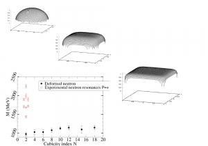 cubicneutrons