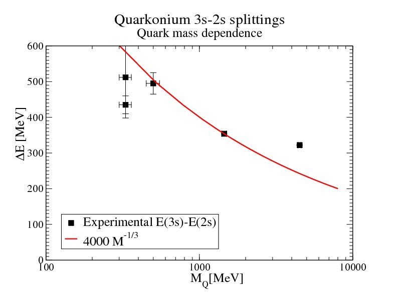 Quark-mass dependence of observables