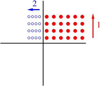 Computing on a grid (swiping the complex plane)