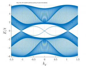 lattice_spectrum