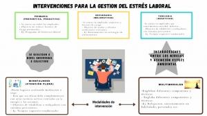 Intervenciones para la gestión del estrés laboral