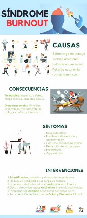 Síndrome Burnout: causas, consecuencias, síntomas, intervenciones