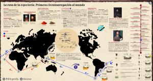 La ruta de la especiería. Primera circunnavegación al mundo