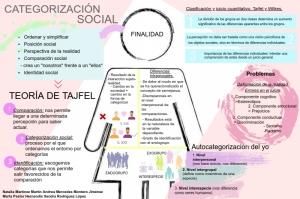 Categorización social y percepción de similitudes intragrupo y diferencias intergrupo