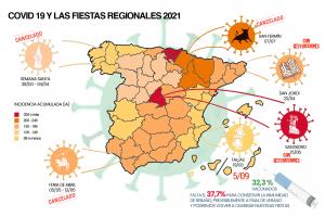 COVID 19 y las fiestas regionales 2021