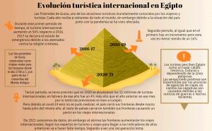Evolución turística internacional en Egipto