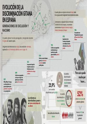 Evolución de la discriminación gitana en España