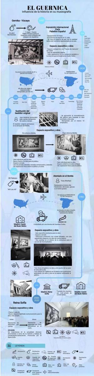 El Guernica. Influencia de la historia en su museografía