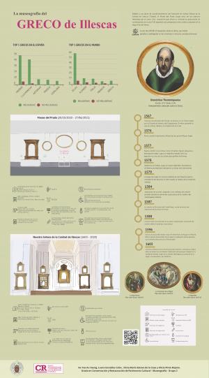 La museografía del Greco de Illescas