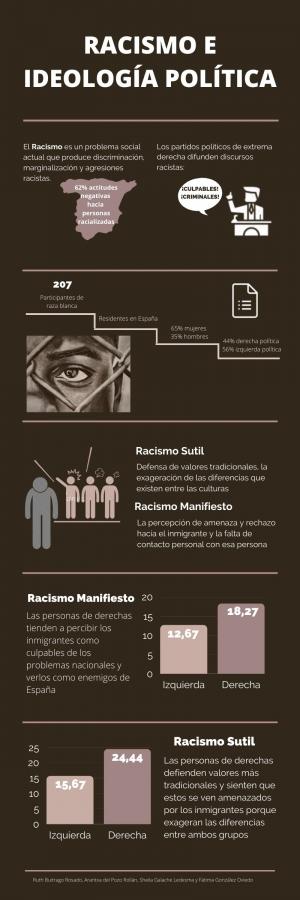 Racismo e ideología política
