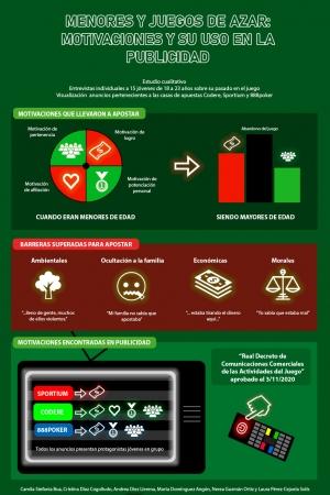 Menores y juegos de azar: motivaciones y su uso en la publicidad