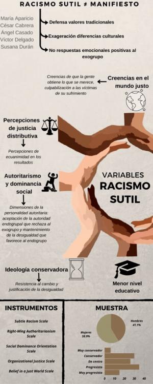 Racismo sutil ≠ manifiesto