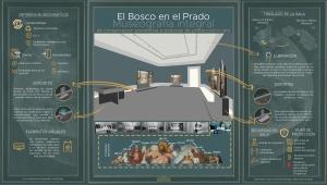 El Bosco en el Prado. Museografía integral de conservación preventiva a sistemas de protección in situ