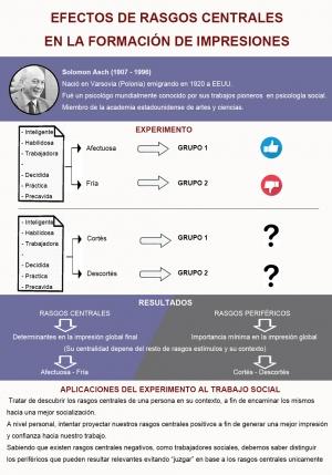Efectos de rasgos centrales en la formación de impresiones