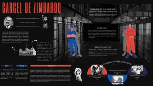 Cárcel de Zimbardo